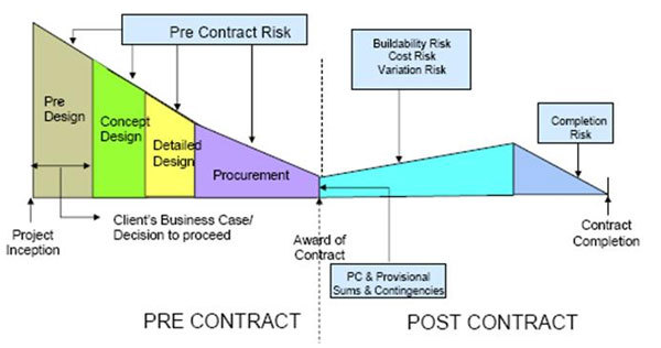 typical sources of project risk Project management tools should not become the focus of a project manager's life or add time to project activities if a project manager has to spend too much time learning a product's features, their ability to actively manage the project process diminishes, totally defeating the purpose of the tool[ 9 .